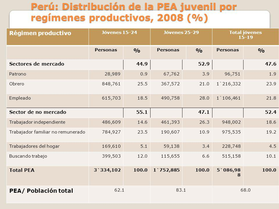 Perú: Distribución de la PEA juvenil por regímenes productivos, 2008 (%)