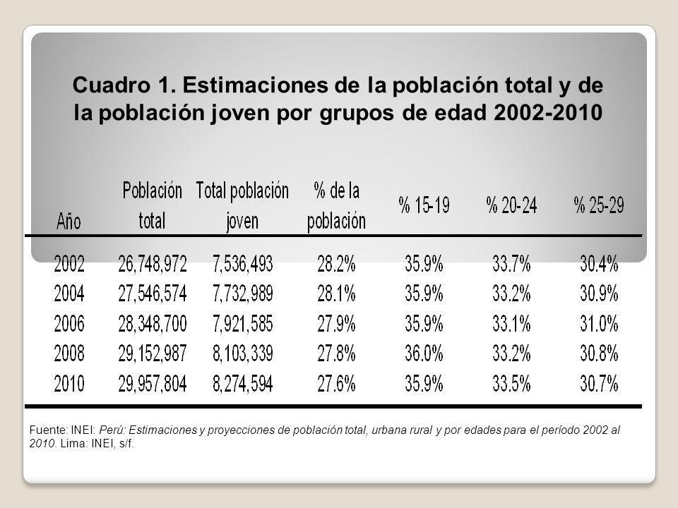 Cuadro 1. Estimaciones de la población total y de la población joven por grupos de edad 2002-2010
