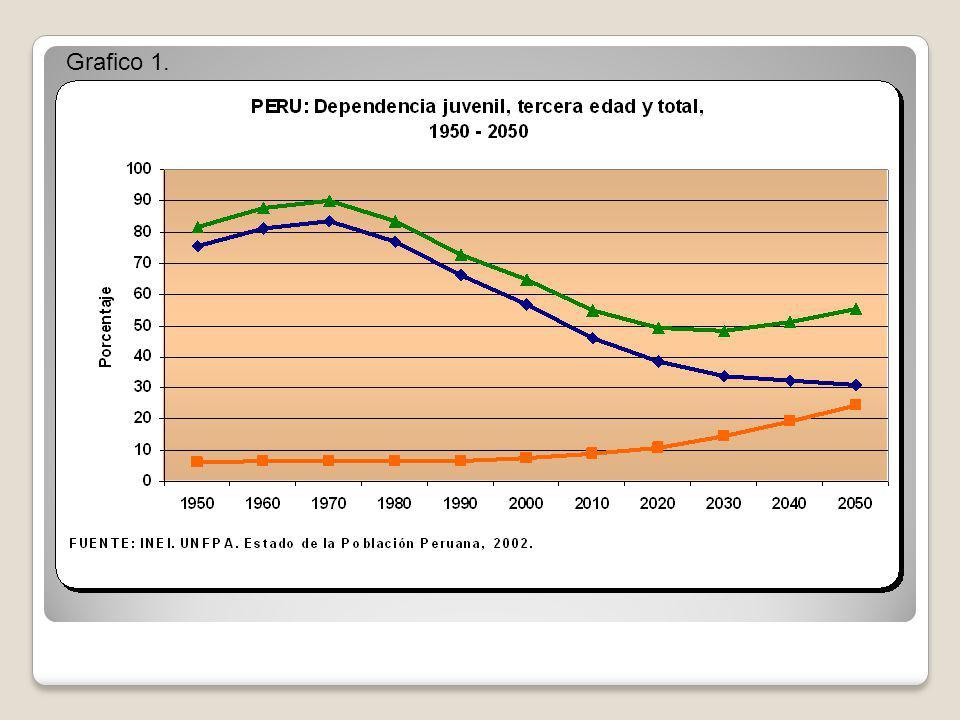 Grafico 1.