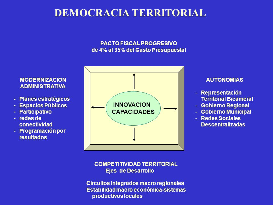 DEMOCRACIA TERRITORIAL