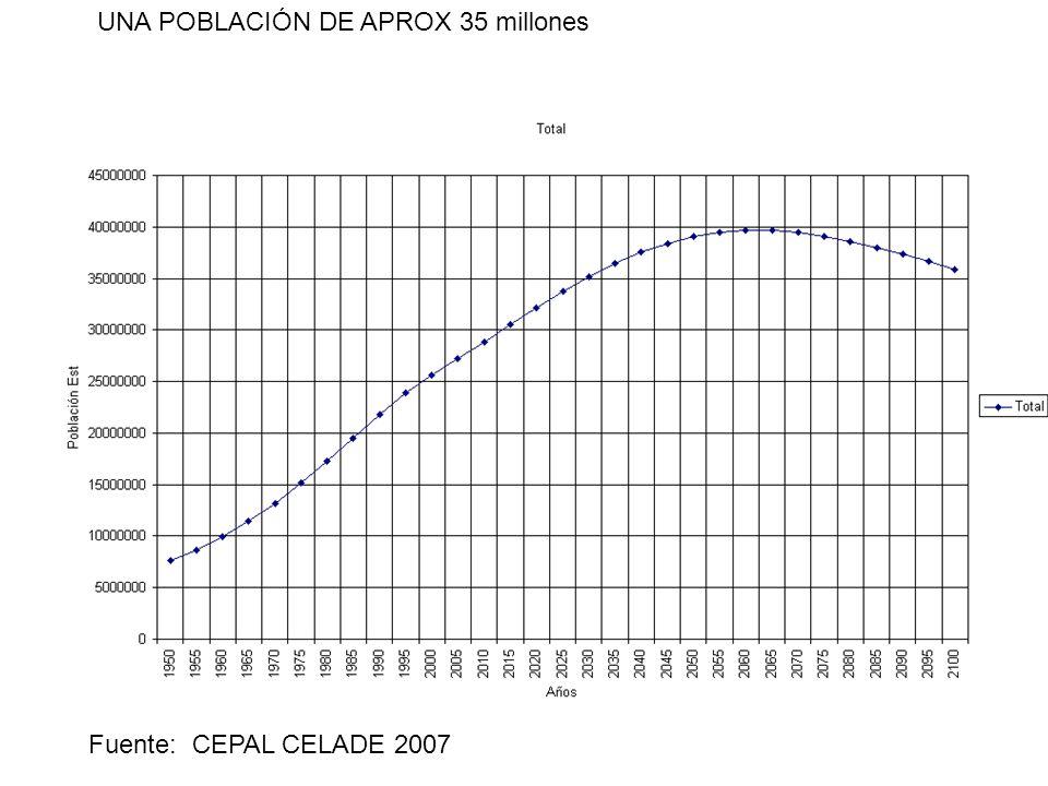 UNA POBLACIÓN DE APROX 35 millones