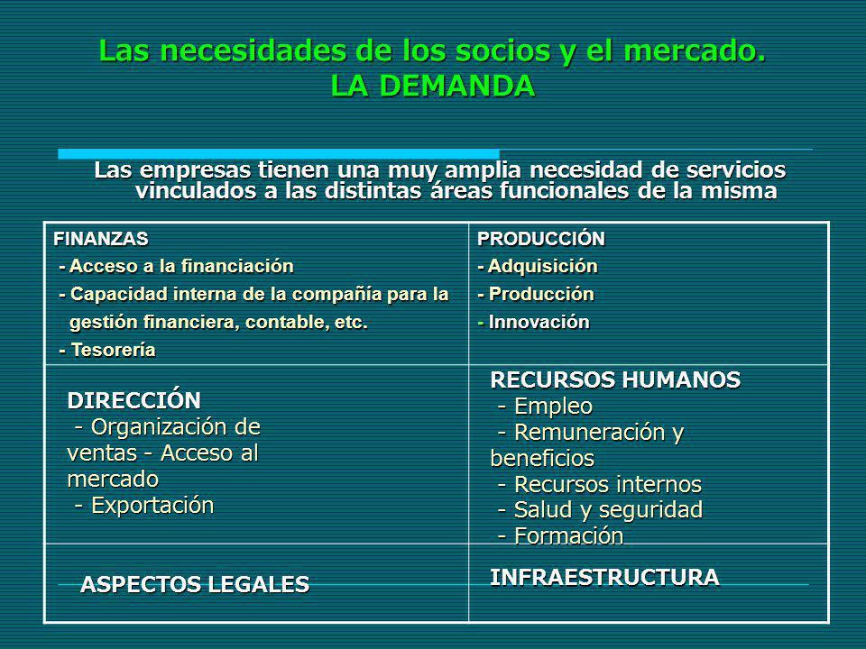Las necesidades de los socios y el mercado. LA DEMANDA