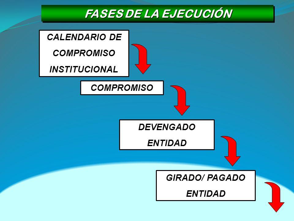 FASES DE LA EJECUCIÓN CALENDARIO DE COMPROMISO INSTITUCIONAL