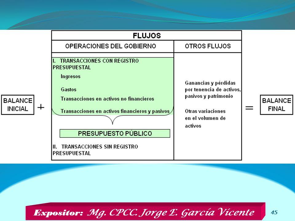 Expositor: Mg. CPCC. Jorge E. García Vicente