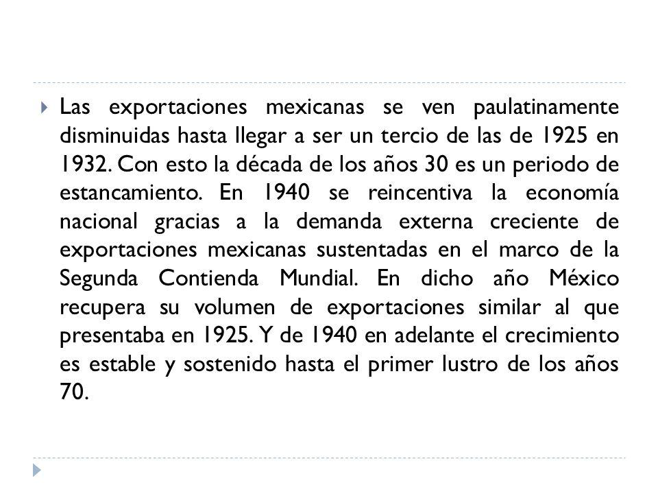 Las exportaciones mexicanas se ven paulatinamente disminuidas hasta llegar a ser un tercio de las de 1925 en 1932.