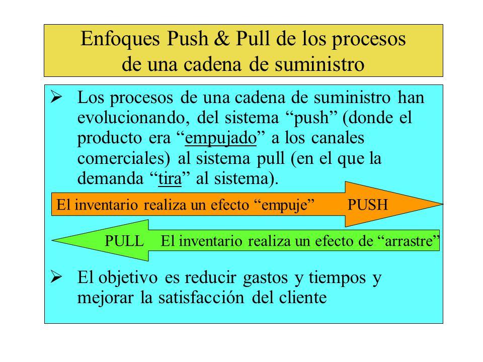 Enfoques Push & Pull de los procesos de una cadena de suministro