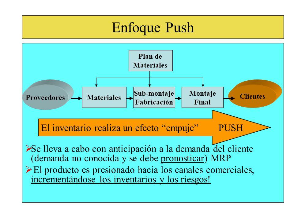 Enfoque Push Se lleva a cabo con anticipación a la demanda del cliente (demanda no conocida y se debe pronosticar) MRP.