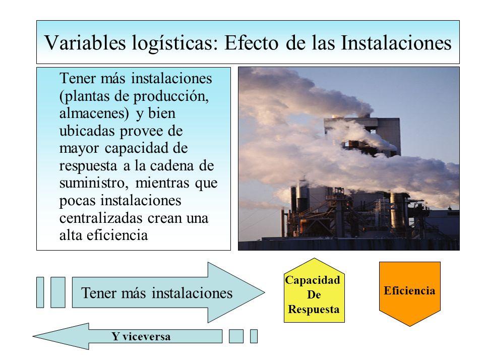 Variables logísticas: Efecto de las Instalaciones