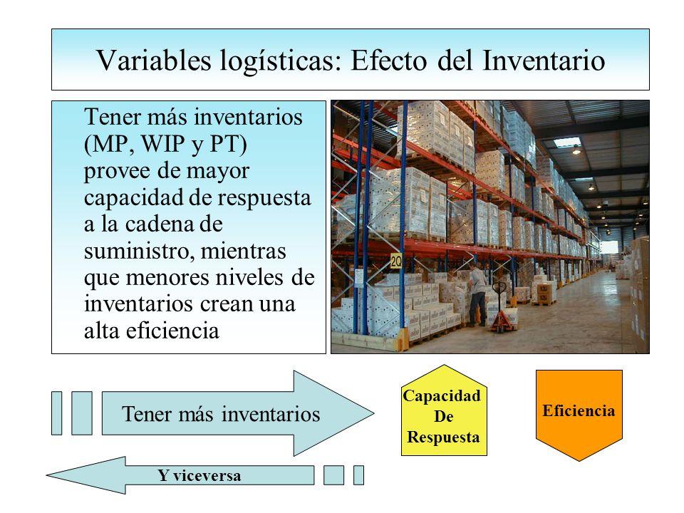 Variables logísticas: Efecto del Inventario