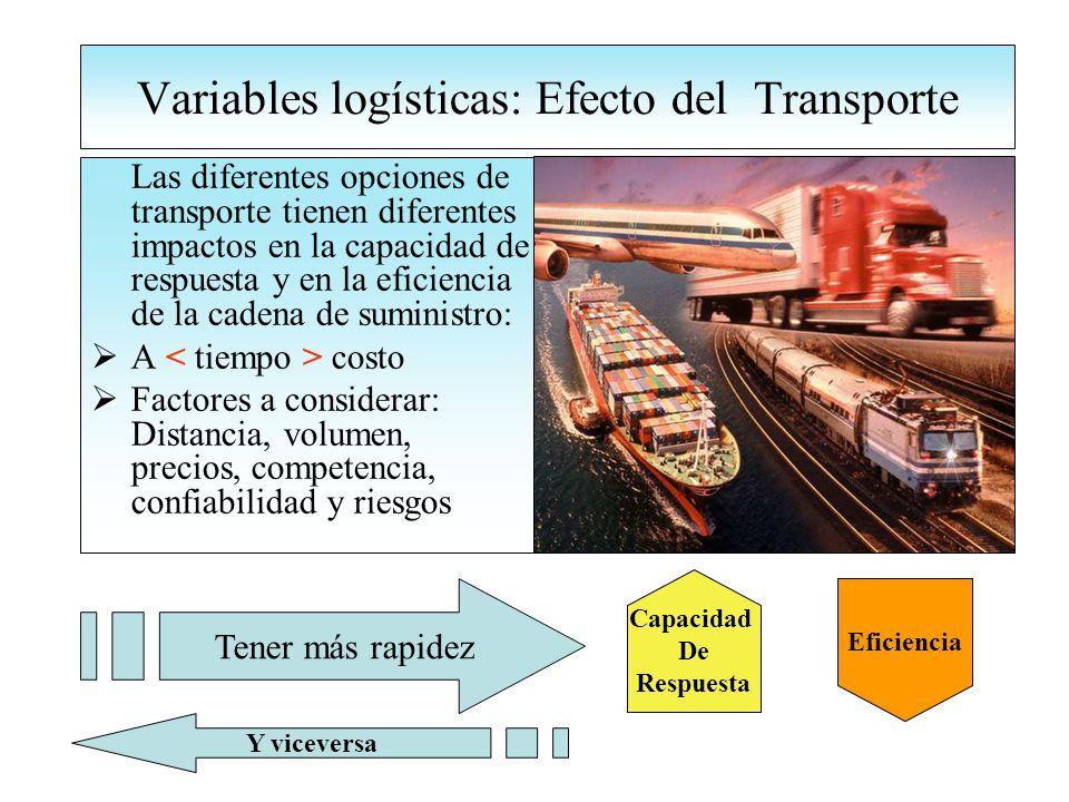 Variables logísticas: Efecto del Transporte