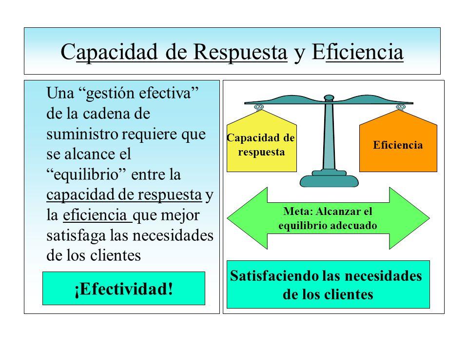 Capacidad de Respuesta y Eficiencia