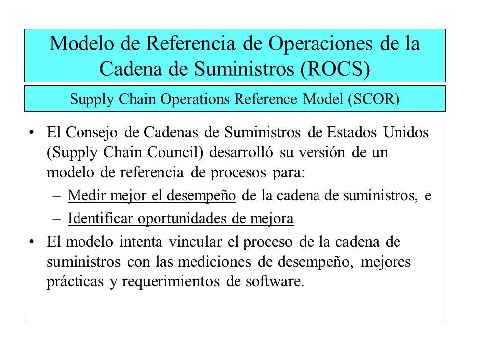 Modelo de Referencia de Operaciones de la Cadena de Suministros (ROCS)