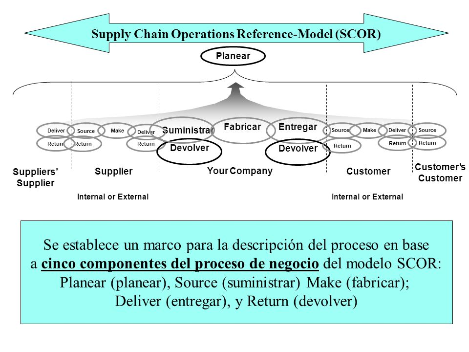 Supply Chain Operations Reference-Model (SCOR)