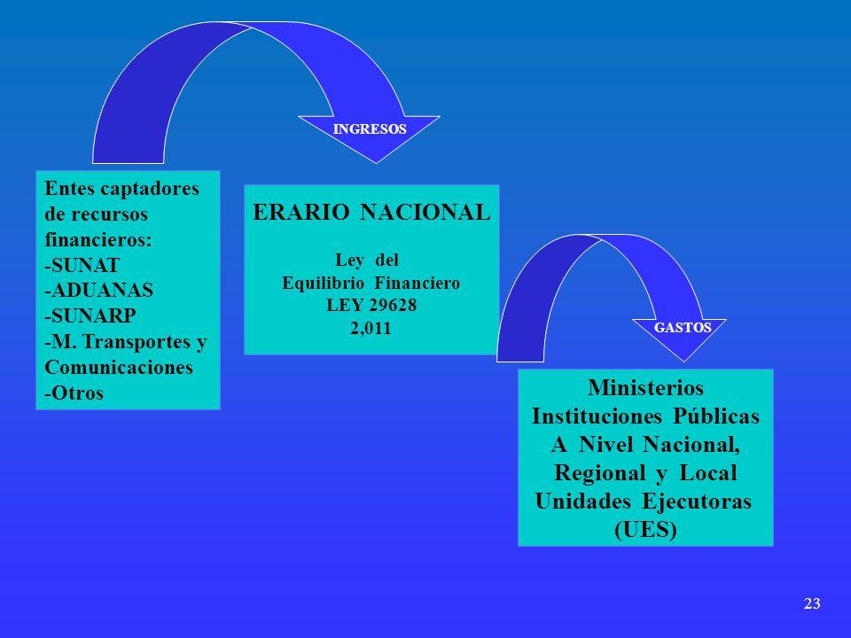 Equilibrio Financiero Instituciones Públicas