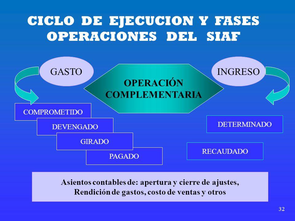 CICLO DE EJECUCION Y FASES OPERACIONES DEL SIAF