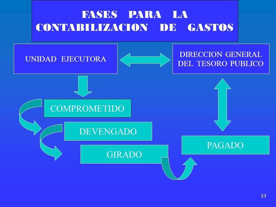 CONTABILIZACION DE GASTOS