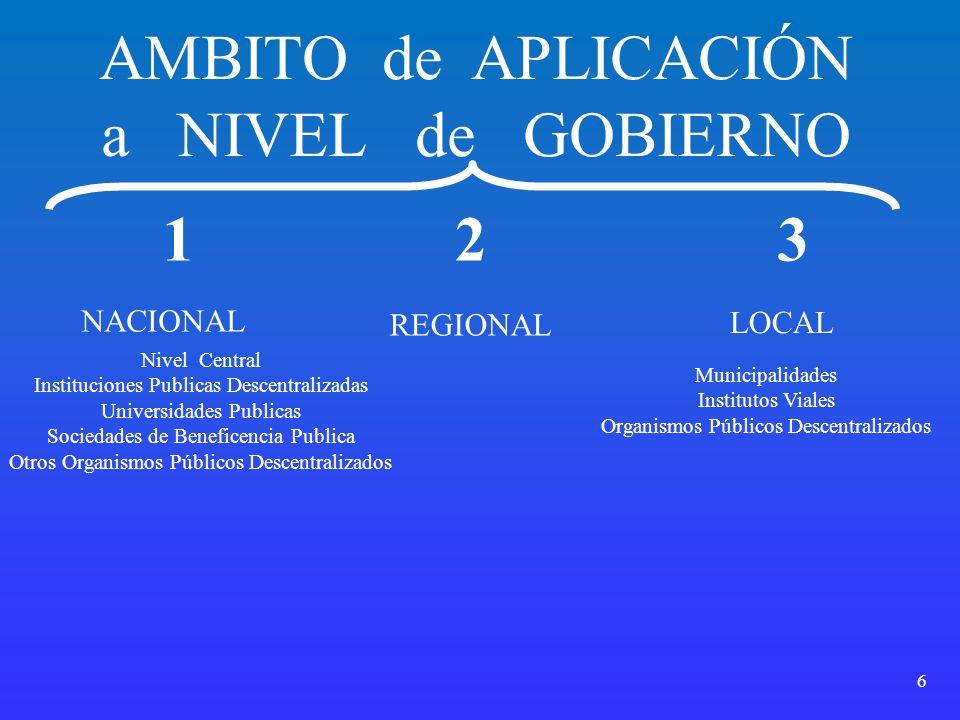 AMBITO de APLICACIÓN a NIVEL de GOBIERNO 1 2 3 NACIONAL REGIONAL LOCAL