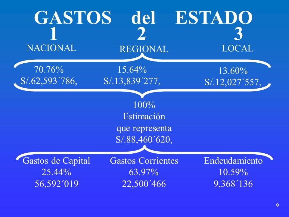 GASTOS del ESTADO 1 2 3 NACIONAL REGIONAL LOCAL 70.76% S/.62,593´786,