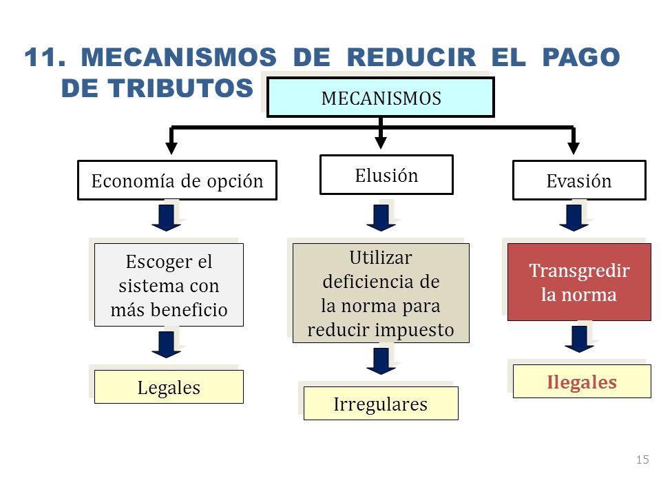 11. MECANISMOS DE REDUCIR EL PAGO DE TRIBUTOS