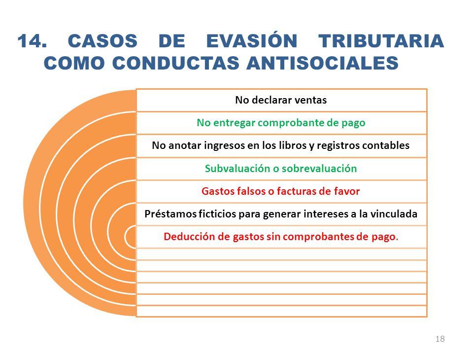 14. Casos de evasión tributaria como conductas antisociales
