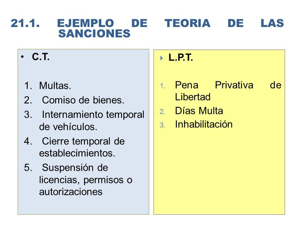 21.1. EJEMPLO DE TEORIA de las sanciones