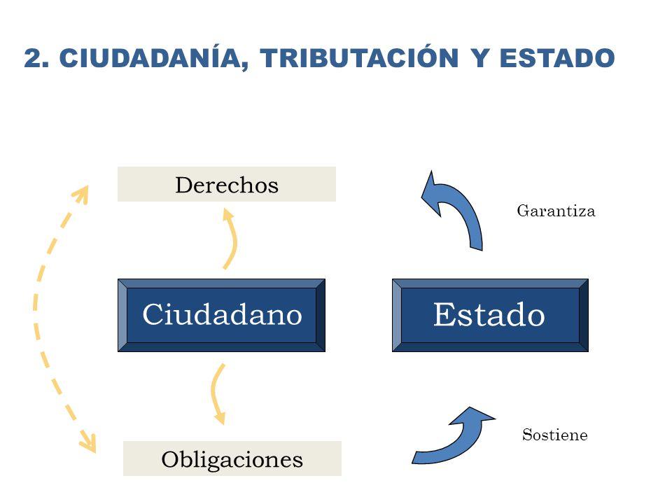 Estado Ciudadano 2. CIUDADANÍA, TRIBUTACIÓN Y ESTADO Derechos