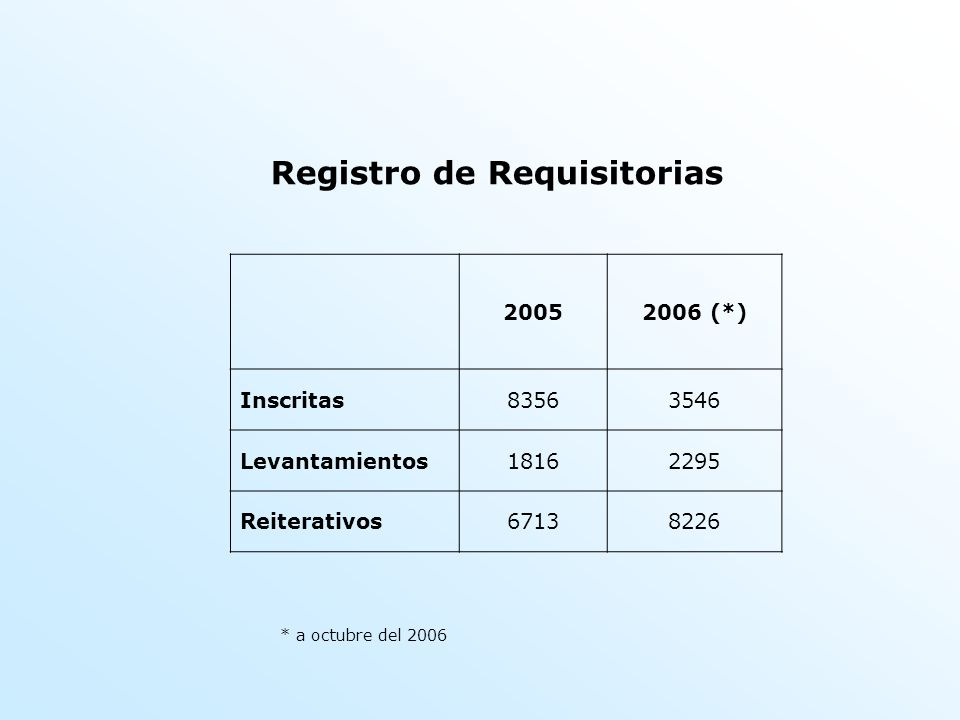 Registro de Requisitorias