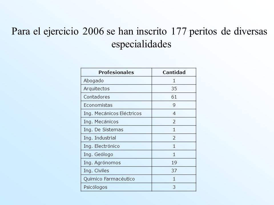 Para el ejercicio 2006 se han inscrito 177 peritos de diversas