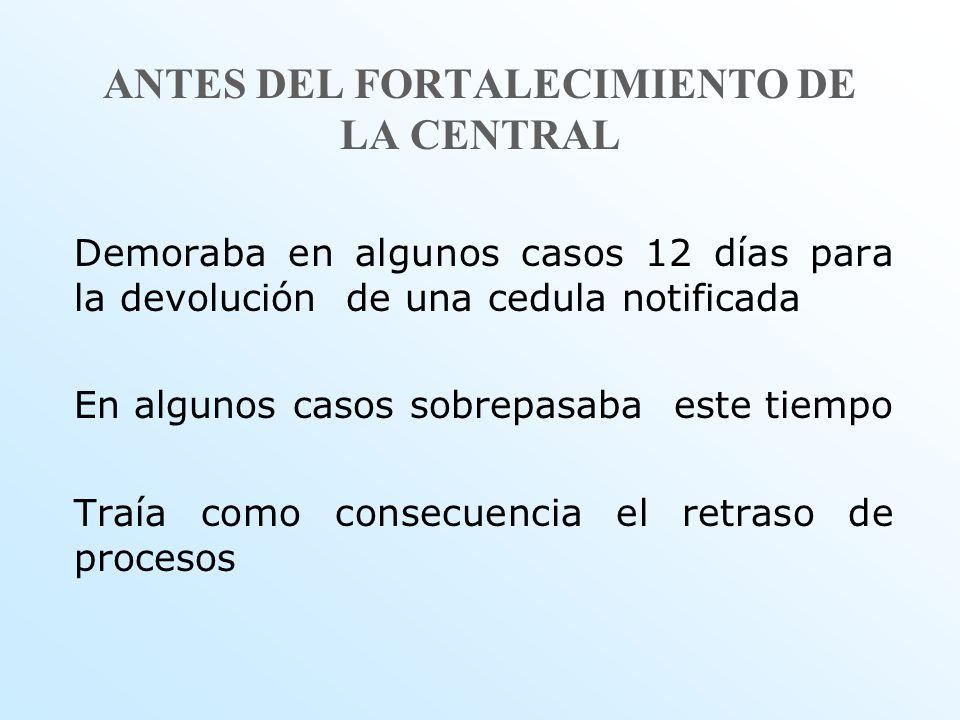 ANTES DEL FORTALECIMIENTO DE LA CENTRAL