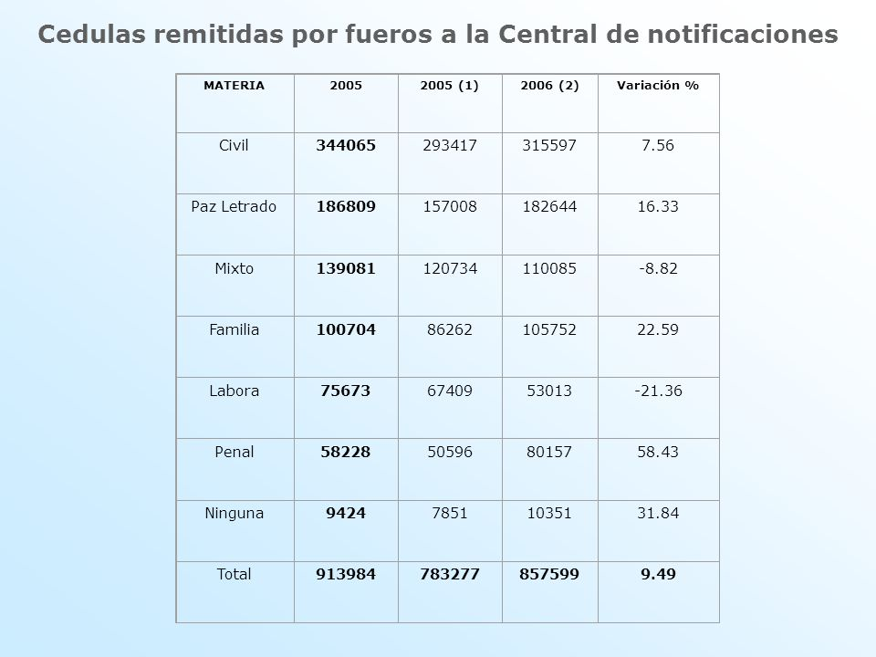 Cedulas remitidas por fueros a la Central de notificaciones