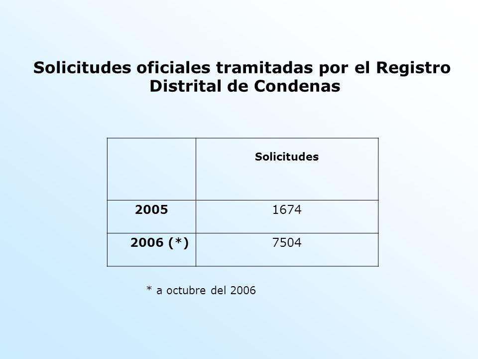 Solicitudes oficiales tramitadas por el Registro