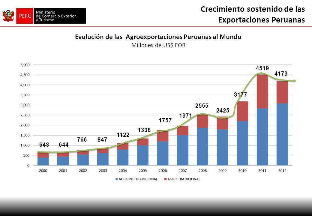 Evolución de las Agroexportaciones Peruanas al Mundo