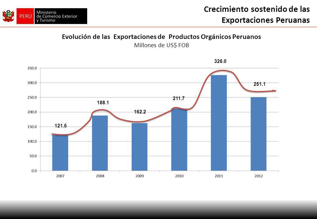 Evolución de las Exportaciones de Productos Orgánicos Peruanos