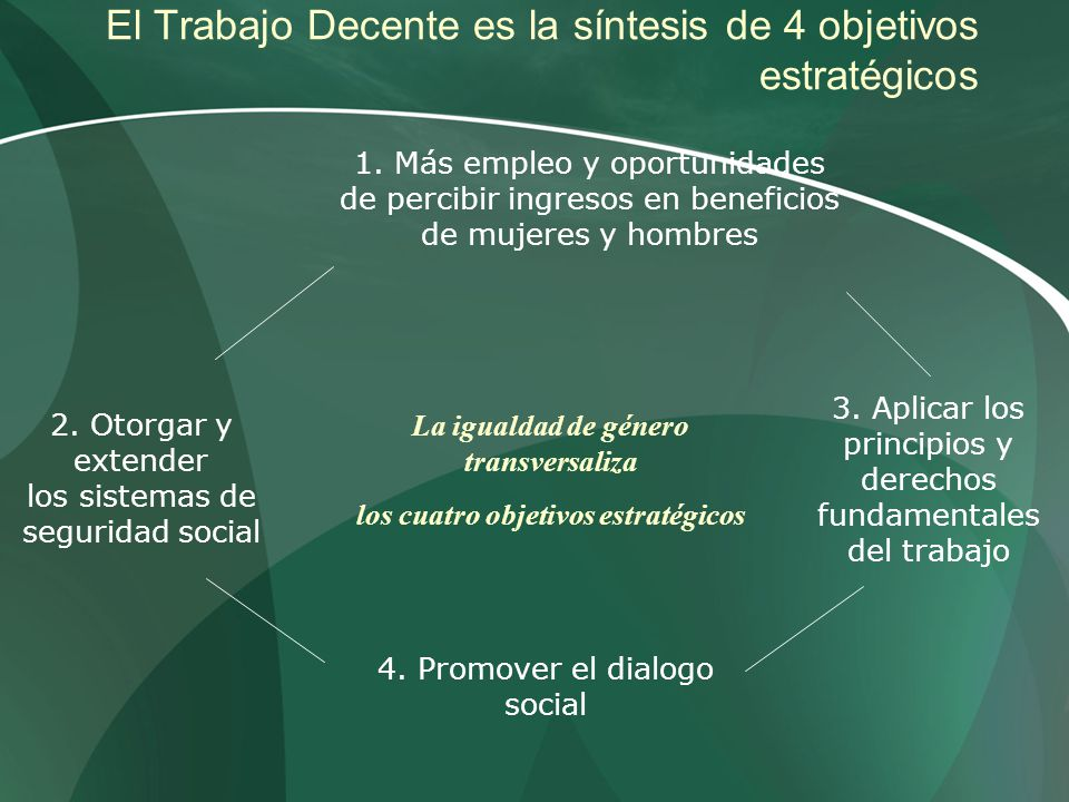 El Trabajo Decente es la síntesis de 4 objetivos estratégicos