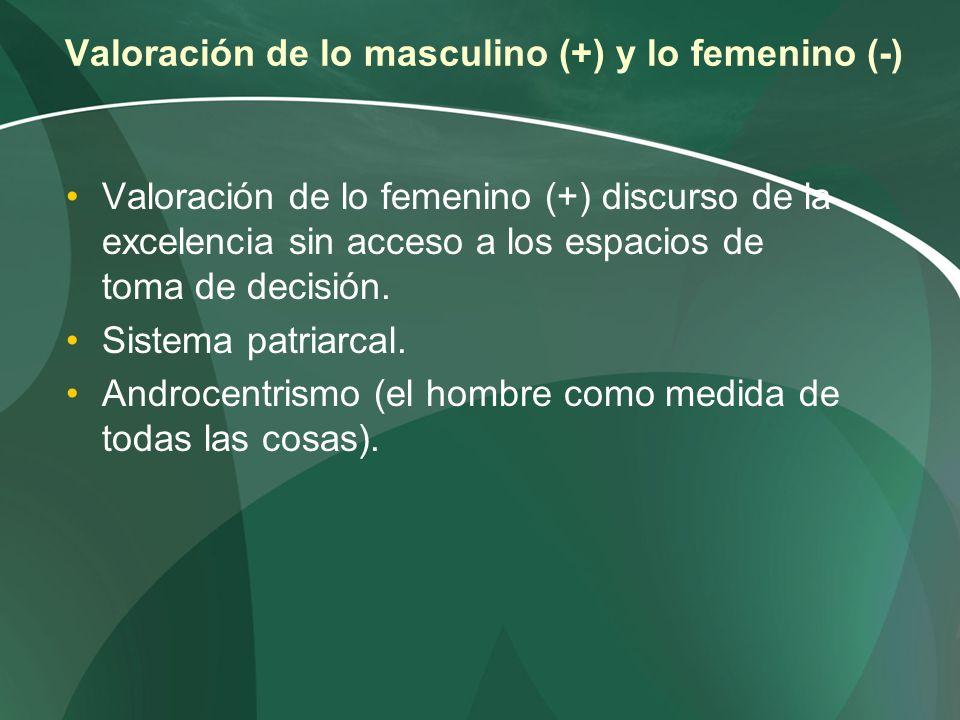 Valoración de lo masculino (+) y lo femenino (-)