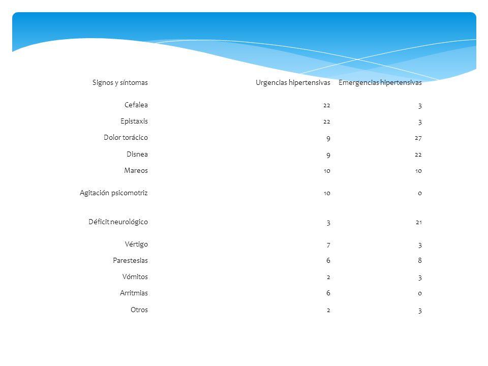 Signos y síntomas Urgencias hipertensivas. Emergencias hipertensivas. Cefalea. 22. 3. Epistaxis.