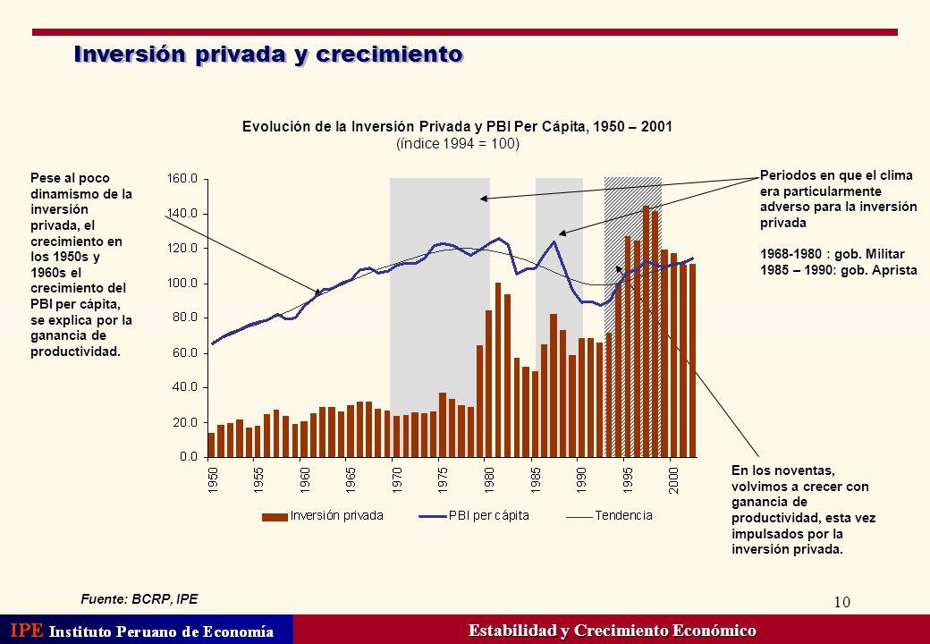 Inversión privada y crecimiento