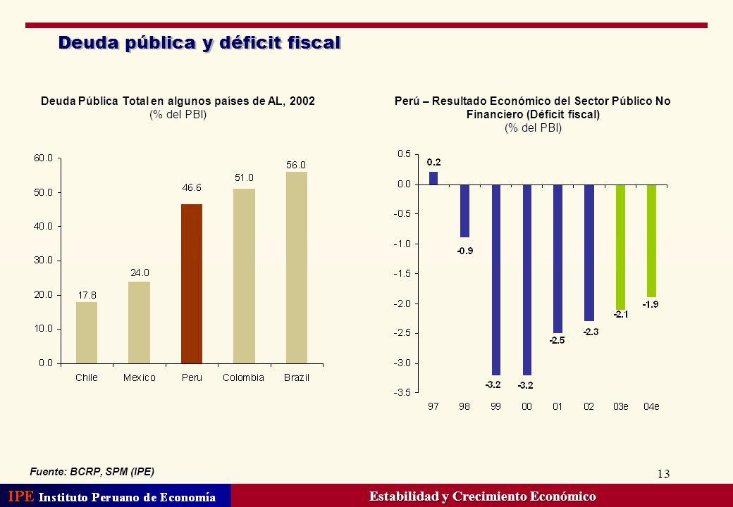 Deuda pública y déficit fiscal