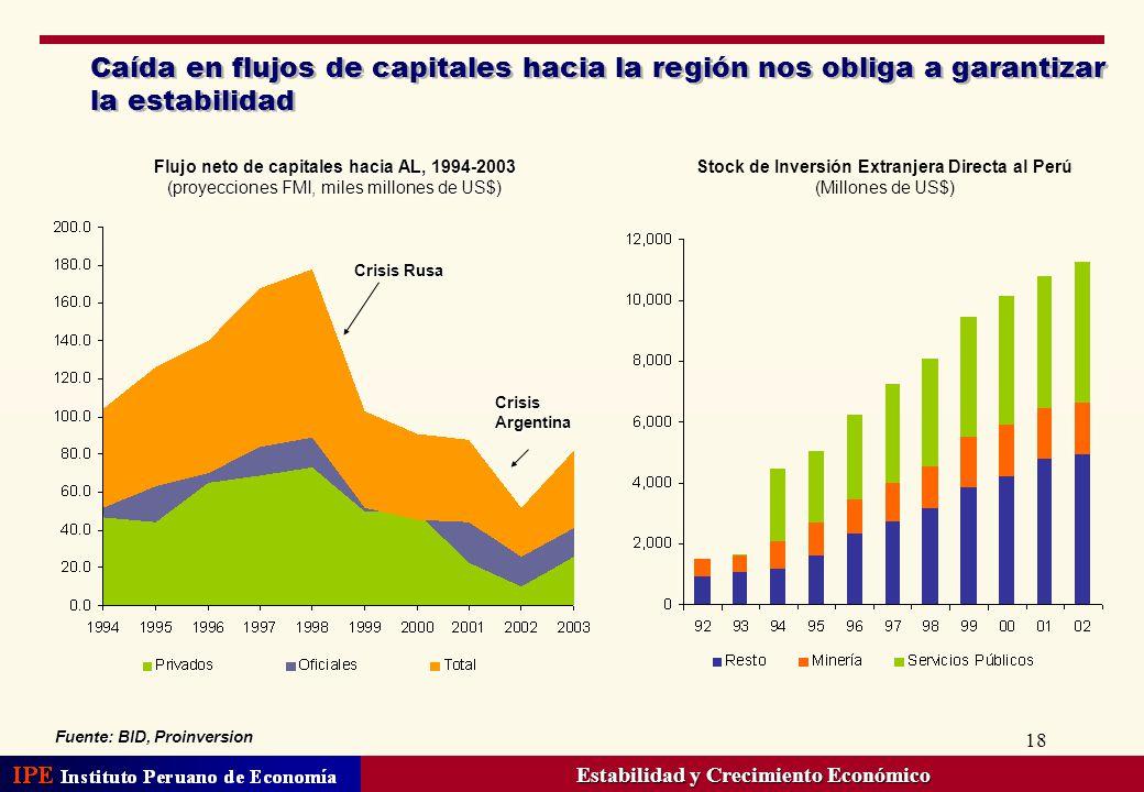 Caída en flujos de capitales hacia la región nos obliga a garantizar la estabilidad