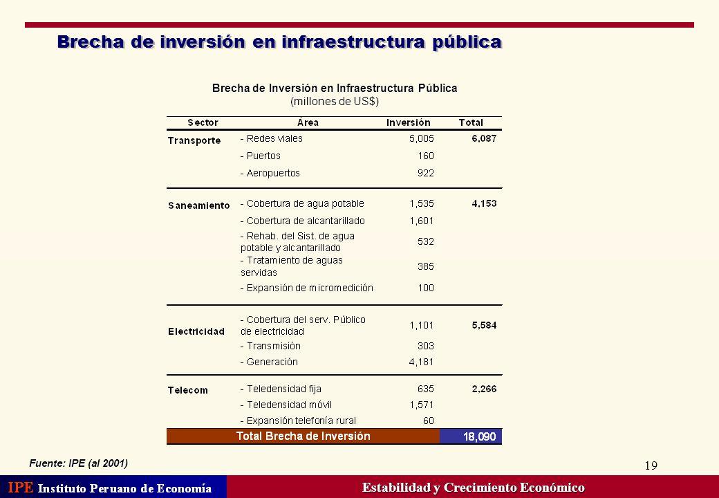 Brecha de inversión en infraestructura pública