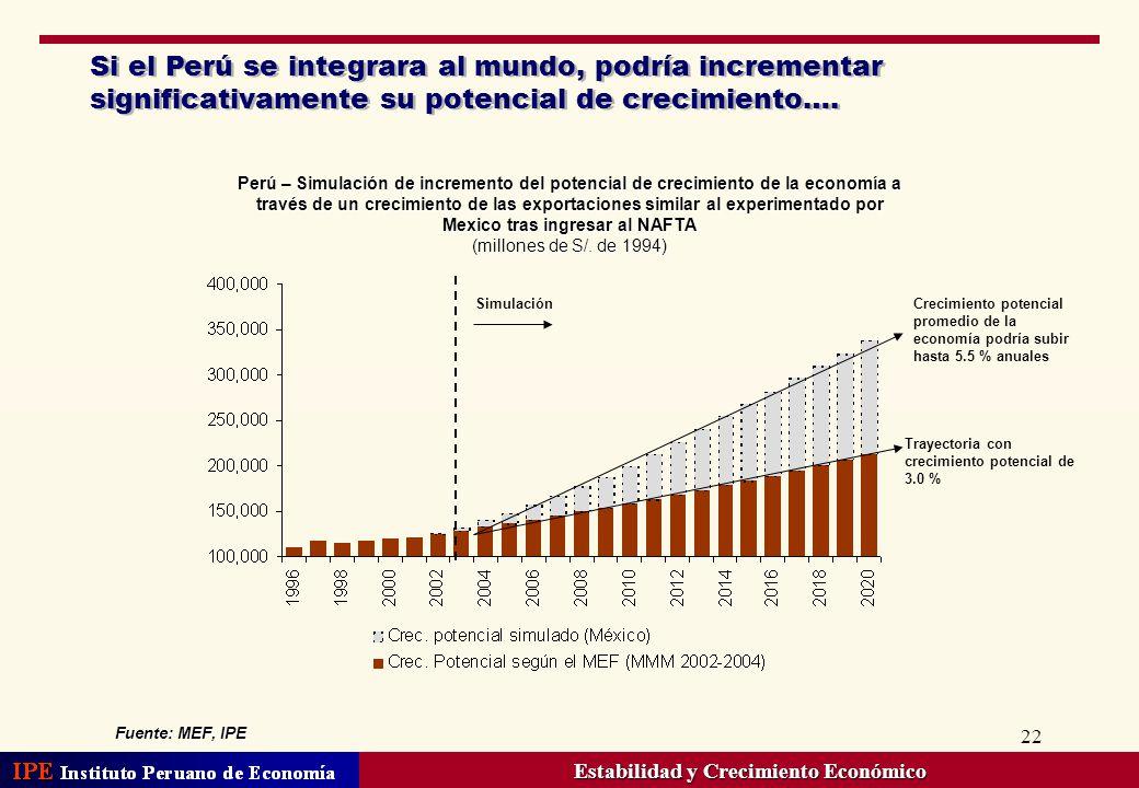 Estabilidad y Crecimiento Económico