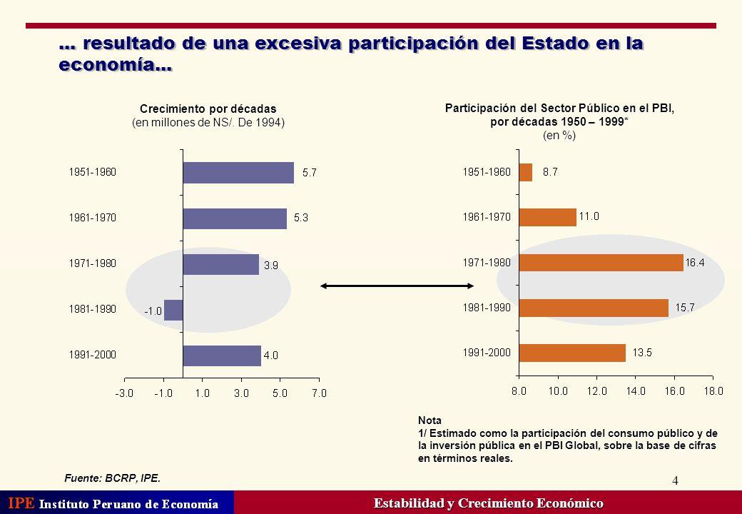 ... resultado de una excesiva participación del Estado en la economía...