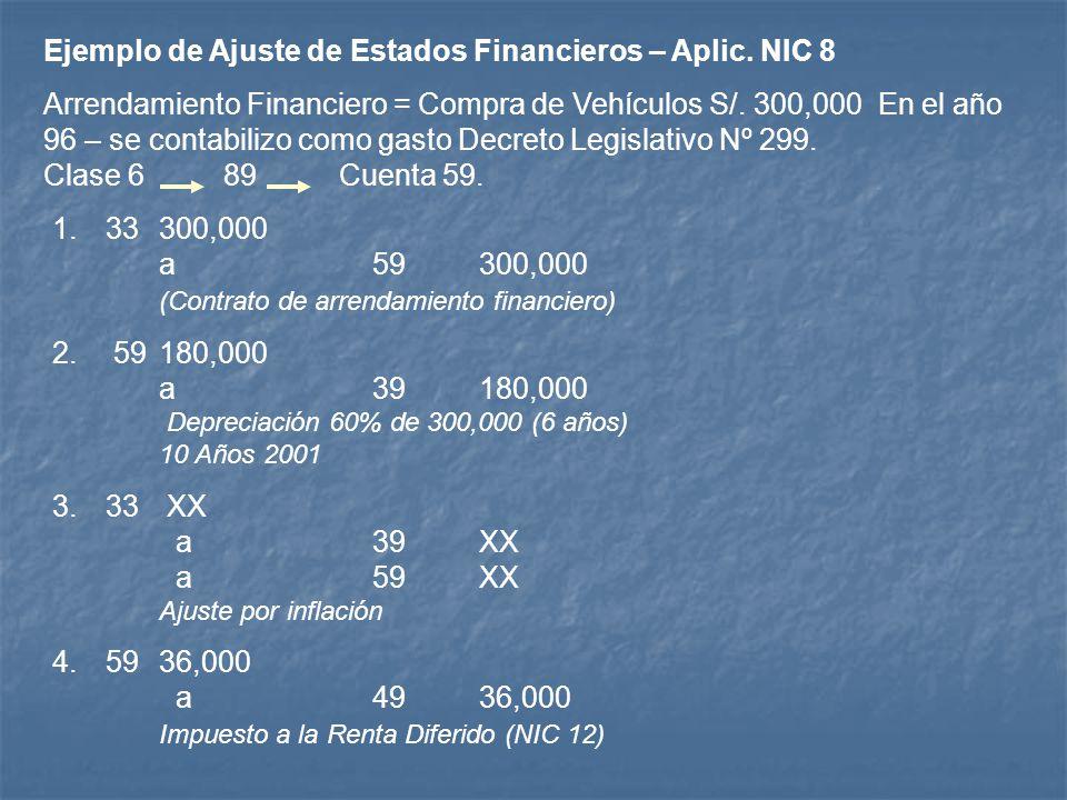 Ejemplo de Ajuste de Estados Financieros – Aplic. NIC 8
