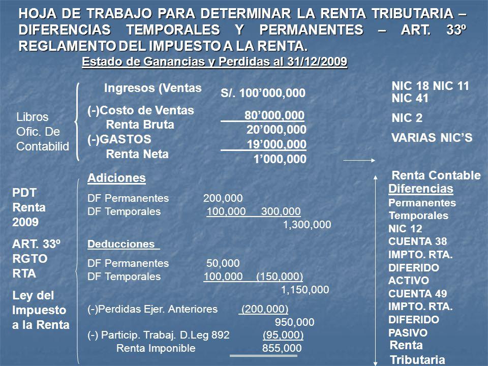 Estado de Ganancias y Perdidas al 31/12/2009