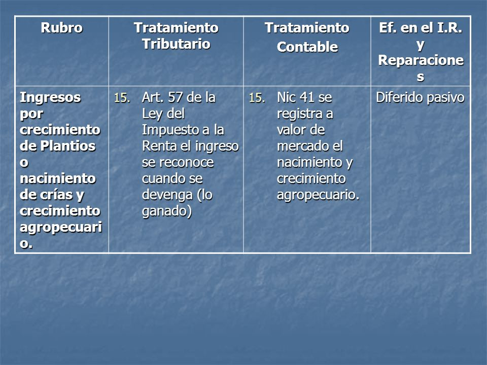 Tratamiento Tributario Ef. en el I.R. y Reparaciones