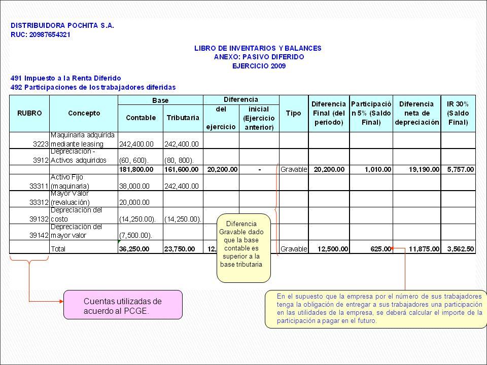 Cuentas utilizadas de acuerdo al PCGE.
