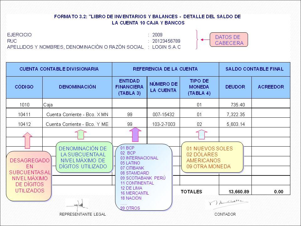 DENOMINACIÓN DE LA SUBCUENTA AL NIVEL MÁXIMO DE DÍGITOS UTILIZADO
