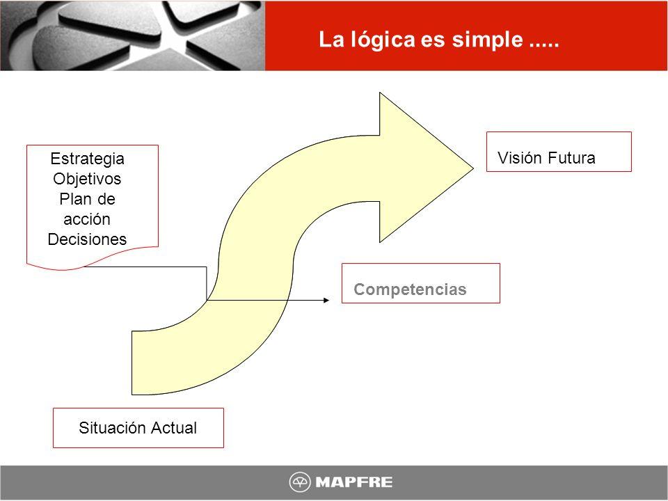 La lógica es simple ..... Estrategia Objetivos Plan de acción
