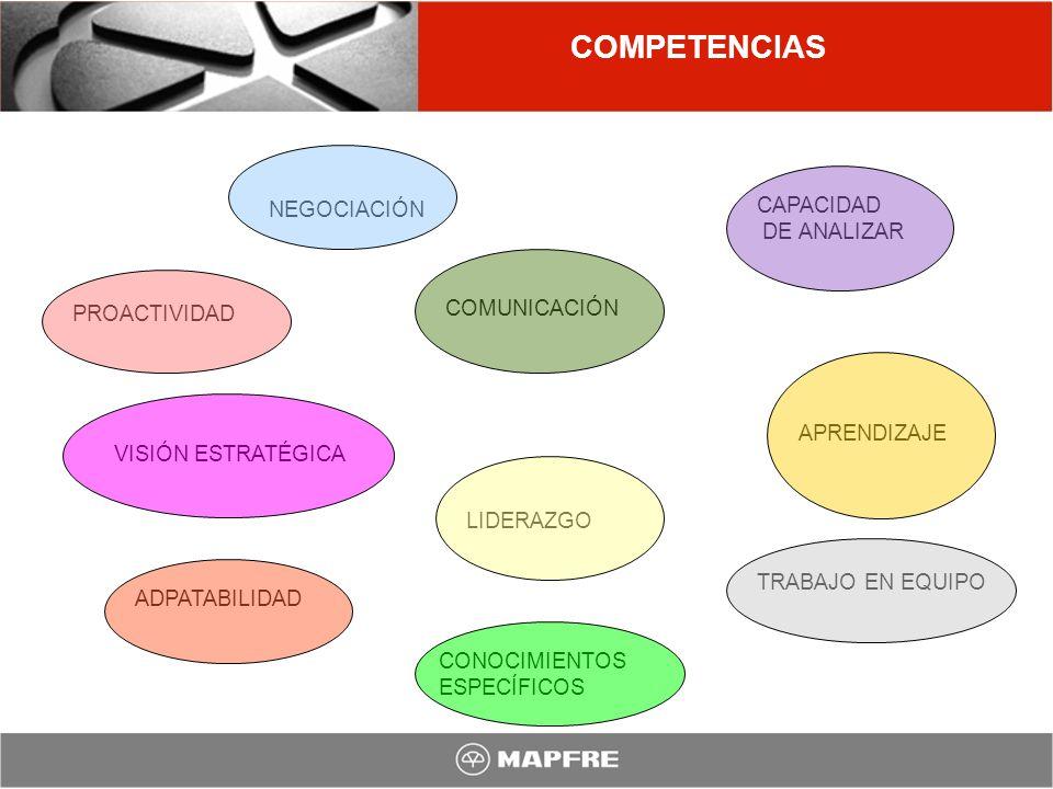 COMPETENCIAS CAPACIDAD NEGOCIACIÓN DE ANALIZAR COMUNICACIÓN
