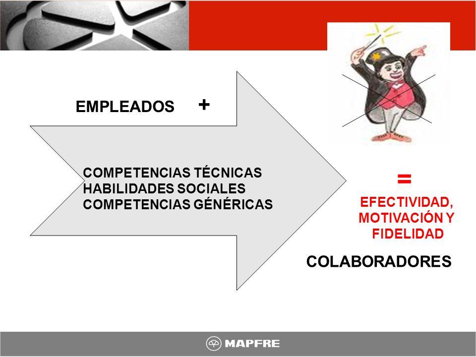 = EMPLEADOS + COLABORADORES COMPETENCIAS TÉCNICAS HABILIDADES SOCIALES